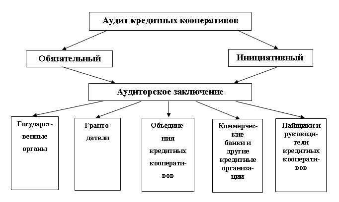 Аудит кредитного коопертива - Казань Аудит Эксперт
