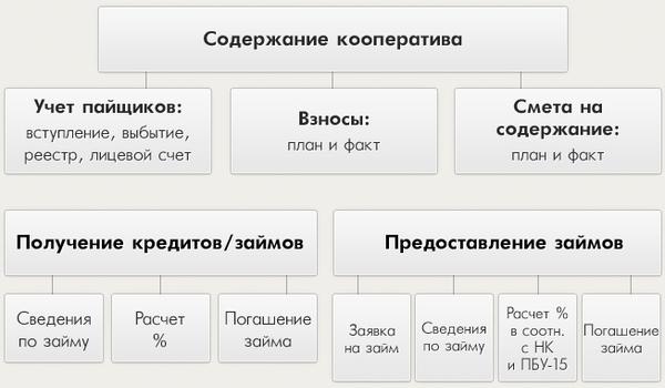 Проверка учета в кредитном кооперативе -Аудит Эксперт Казань